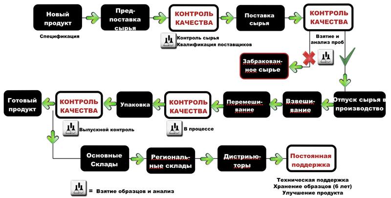 качества 3 - Контроль качества продукции НСП