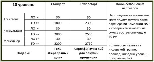 NSP дополнительный доход