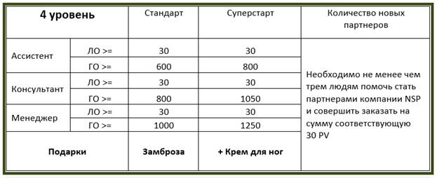 доход NSP