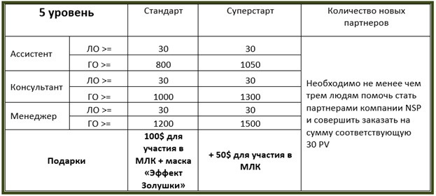 доход NSP инструкция
