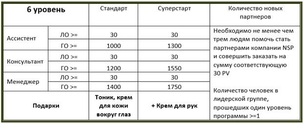 >NSP дополнительный доход