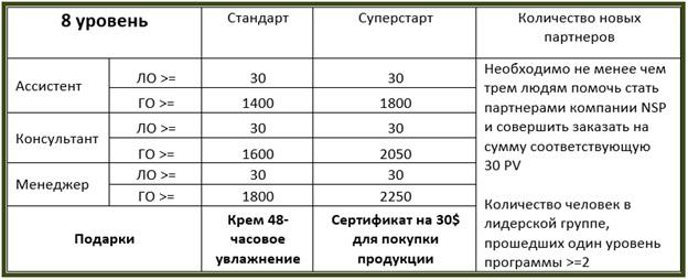 НСП дополнительный доход